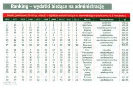 ranking_wspolnota_2012